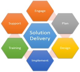 IT solution delivery